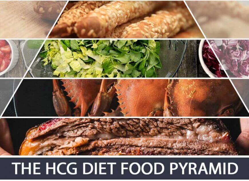 The HCG Diet Food Pyramid